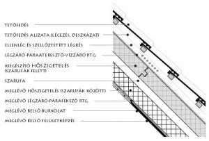 Gipszkarton tetőtér beépítés
